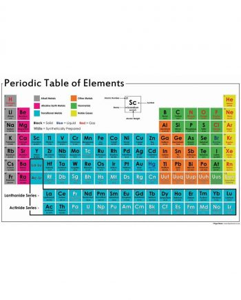 A1 Vinyl Periodic Table